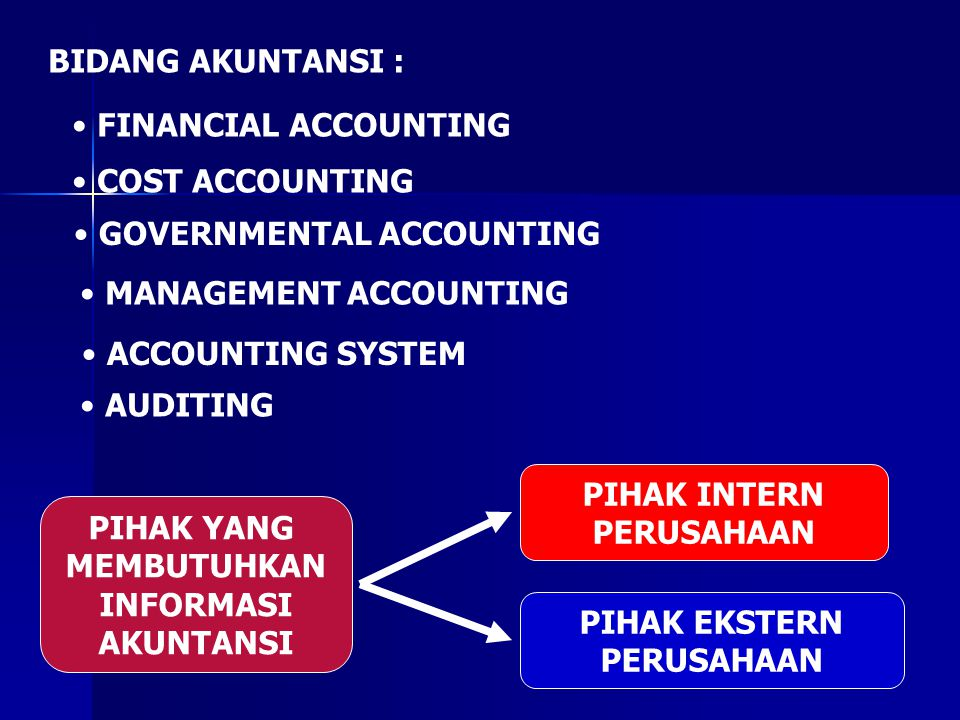 BIDANG AKUNTANSI : FINANCIAL ACCOUNTING. COST ACCOUNTING. GOVERNMENTAL ACCOUNTING. MANAGEMENT ACCOUNTING.