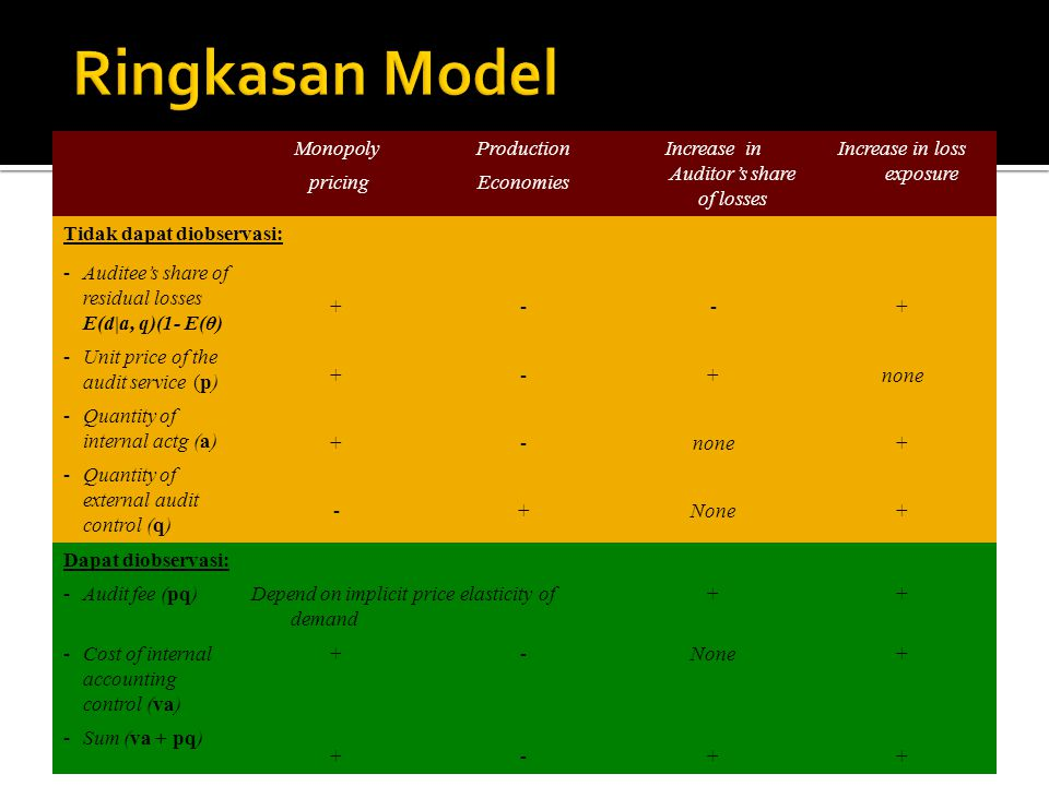 Ringkasan Model Monopoly pricing Production Economies