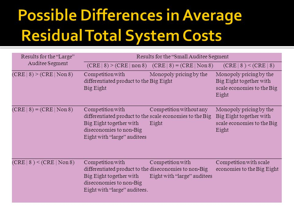 Possible Differences in Average Residual Total System Costs