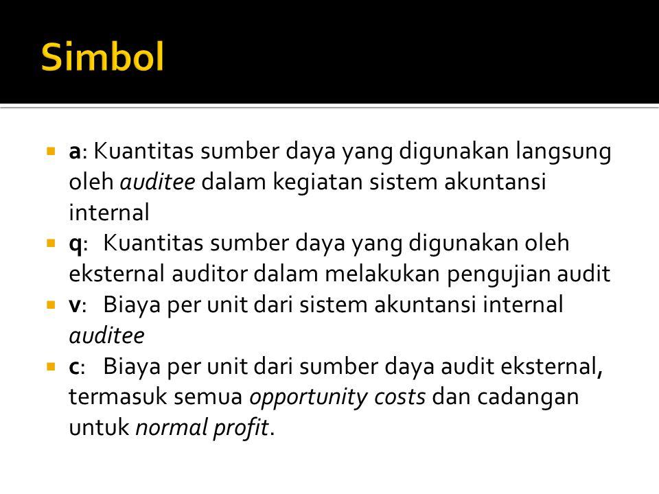 Simbol a: Kuantitas sumber daya yang digunakan langsung oleh auditee dalam kegiatan sistem akuntansi internal.