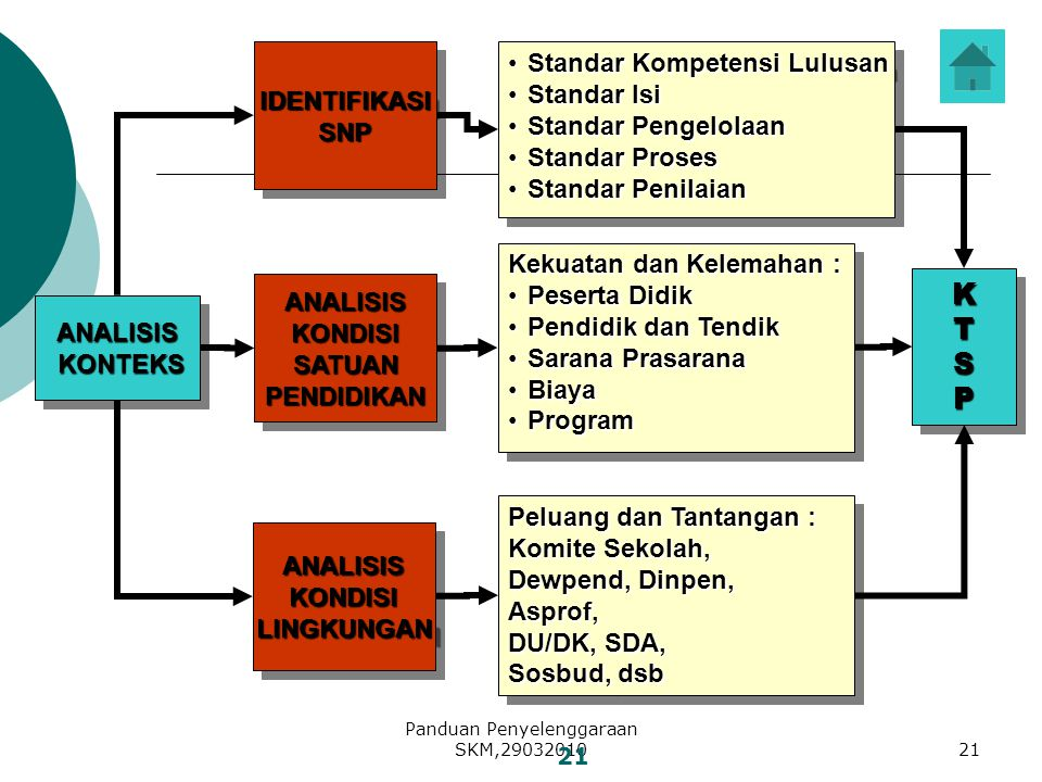 Panduan Penyelenggaraan SKM,29032010