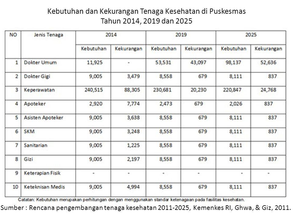 Kebutuhan dan Kekurangan Tenaga Kesehatan di Puskesmas Tahun 2014, 2019 dan 2025