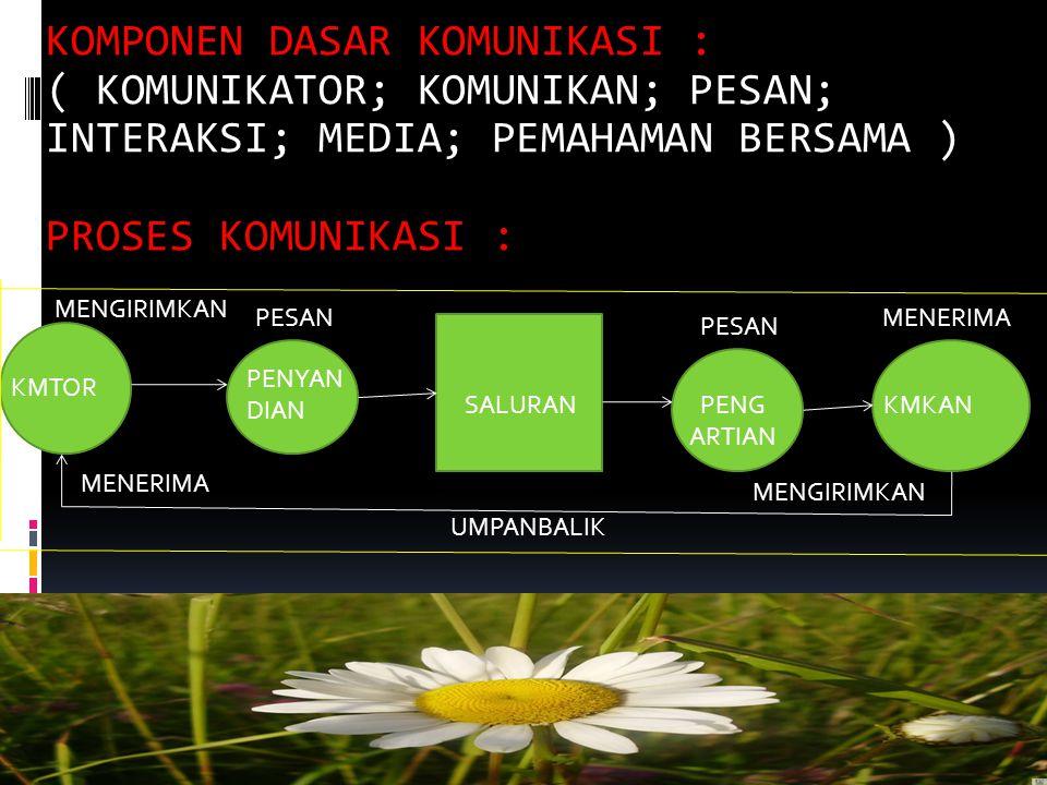 KOMPONEN DASAR KOMUNIKASI : ( KOMUNIKATOR; KOMUNIKAN; PESAN; INTERAKSI; MEDIA; PEMAHAMAN BERSAMA ) PROSES KOMUNIKASI :
