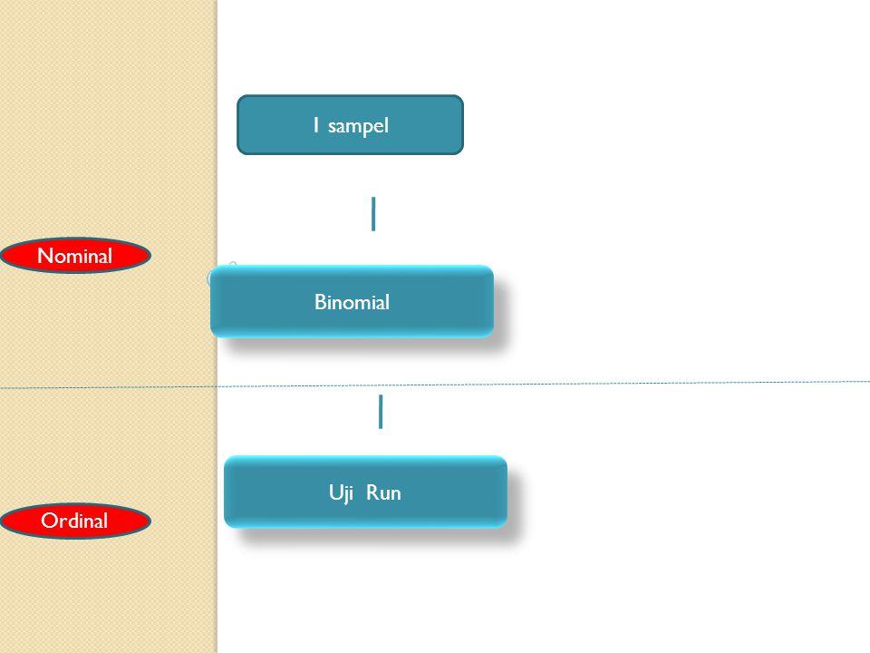 1 sampel Nominal Binomial Uji Run Ordinal