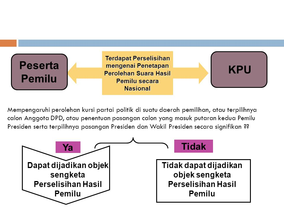 Peserta Pemilu KPU Tidak Ya