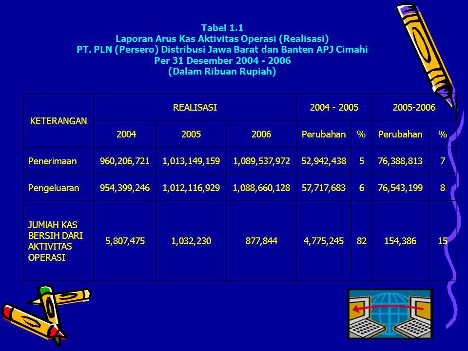 Tabel 1. 1 Laporan Arus Kas Aktivitas Operasi (Realisasi) PT