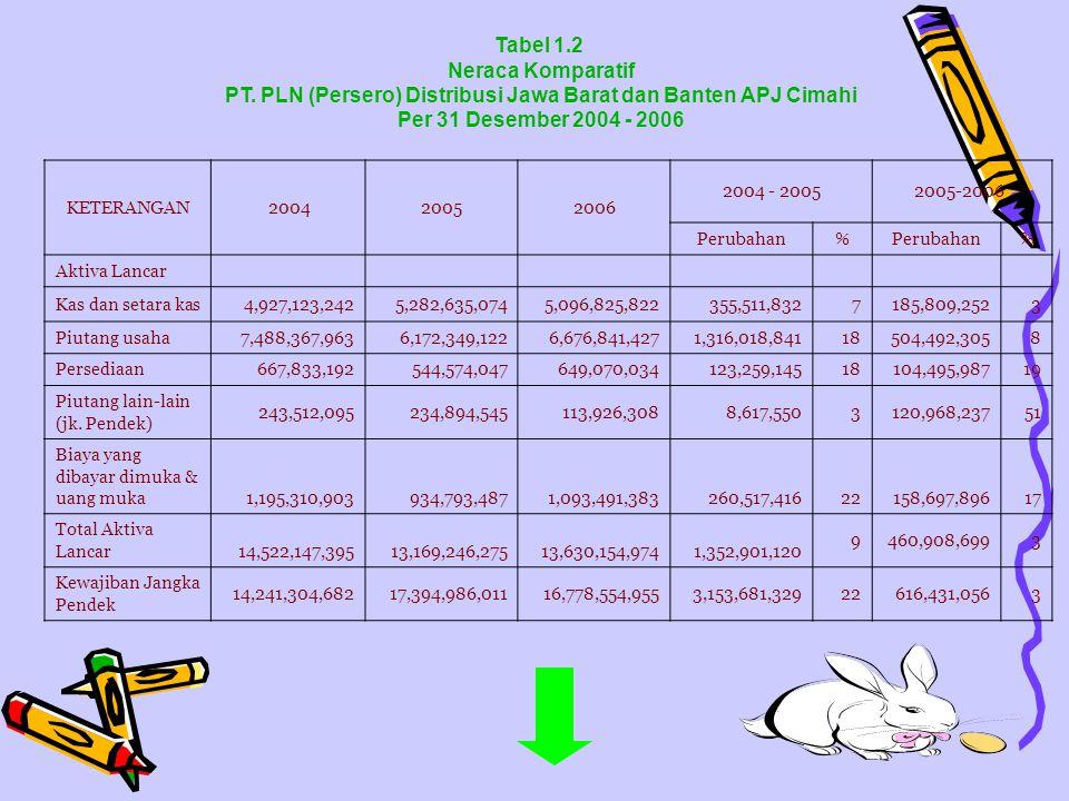 PT. PLN (Persero) Distribusi Jawa Barat dan Banten APJ Cimahi