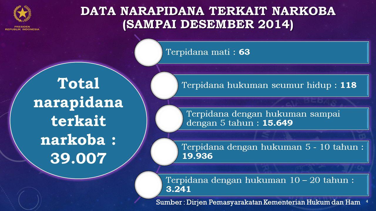 Data narapidana terkait narkoba (sampai desember 2014)