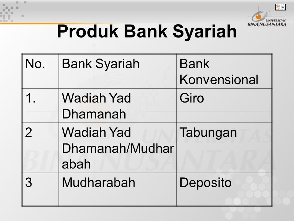 Produk Bank Syariah No. Bank Syariah Bank Konvensional 1.
