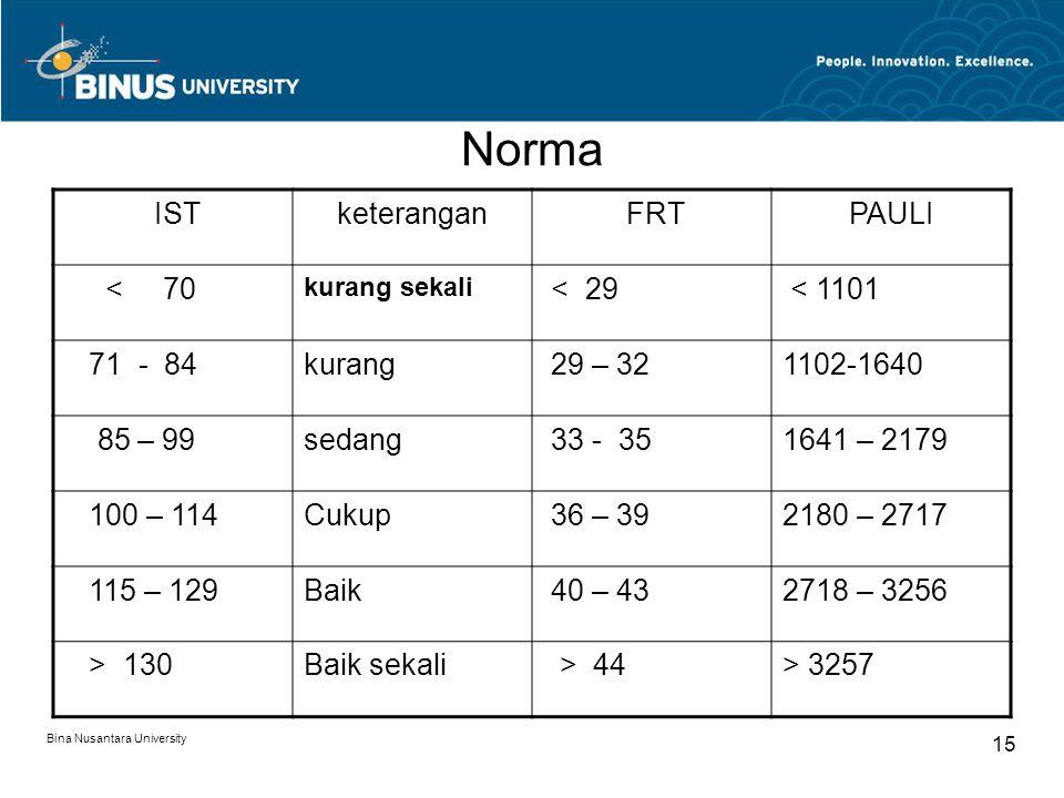 Norma IST keterangan FRT PAULI < 70 < 29 < 1101 71 - 84