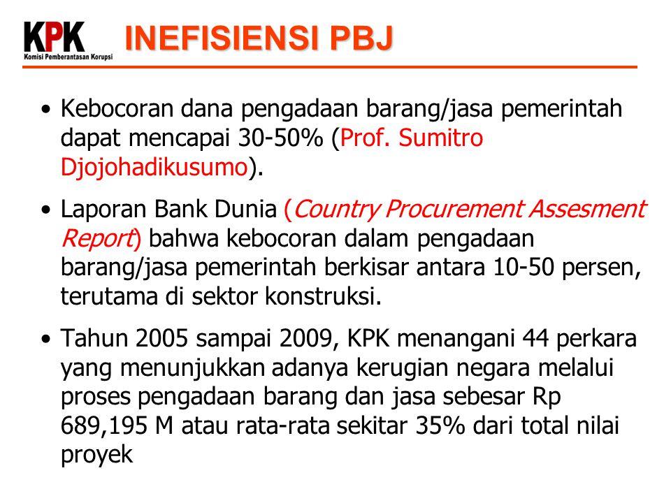 INEFISIENSI PBJ Kebocoran dana pengadaan barang/jasa pemerintah dapat mencapai 30-50% (Prof. Sumitro Djojohadikusumo).