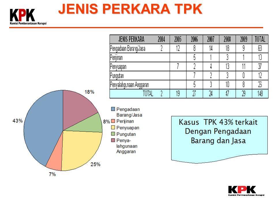 JENIS PERKARA TPK 4