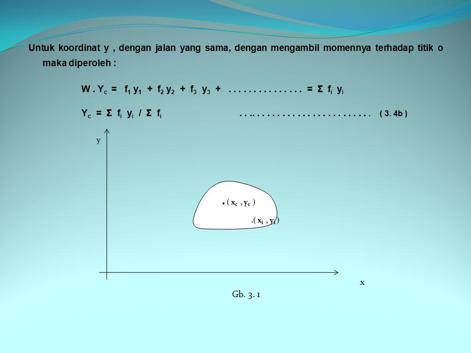 Untuk koordinat y , dengan jalan yang sama, dengan mengambil momennya terhadap titik o maka diperoleh : W . Yc = f1 y1 + f2 y2 + f3 y3 + . . . . . . . . . . . . . . . = Σ fi yi Yc = Σ fi yi / Σ fi . . .. . . . . . . . . . . . . . . . . . . . . . . . ( 3. 4b ) x Gb. 3. 1