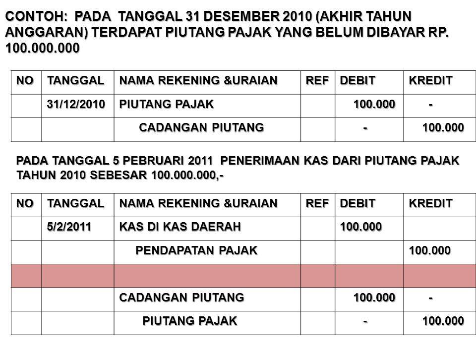 CONTOH: PADA TANGGAL 31 DESEMBER 2010 (AKHIR TAHUN ANGGARAN) TERDAPAT PIUTANG PAJAK YANG BELUM DIBAYAR RP. 100.000.000