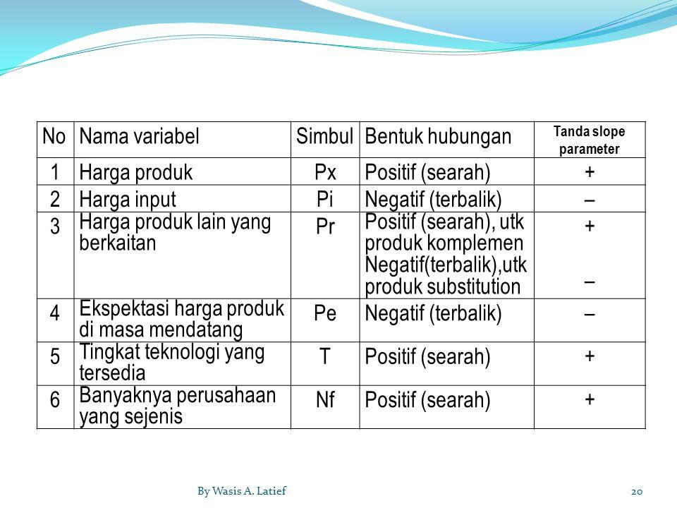 Harga produk lain yang berkaitan Pr