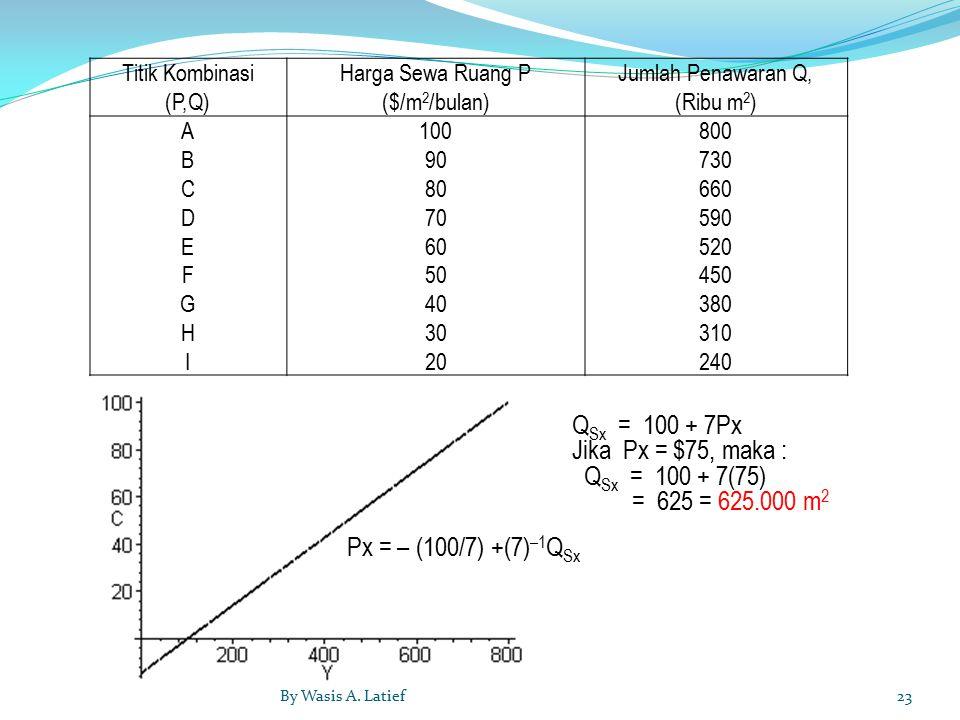 QSx = 100 + 7Px Jika Px = $75, maka : QSx = 100 + 7(75)