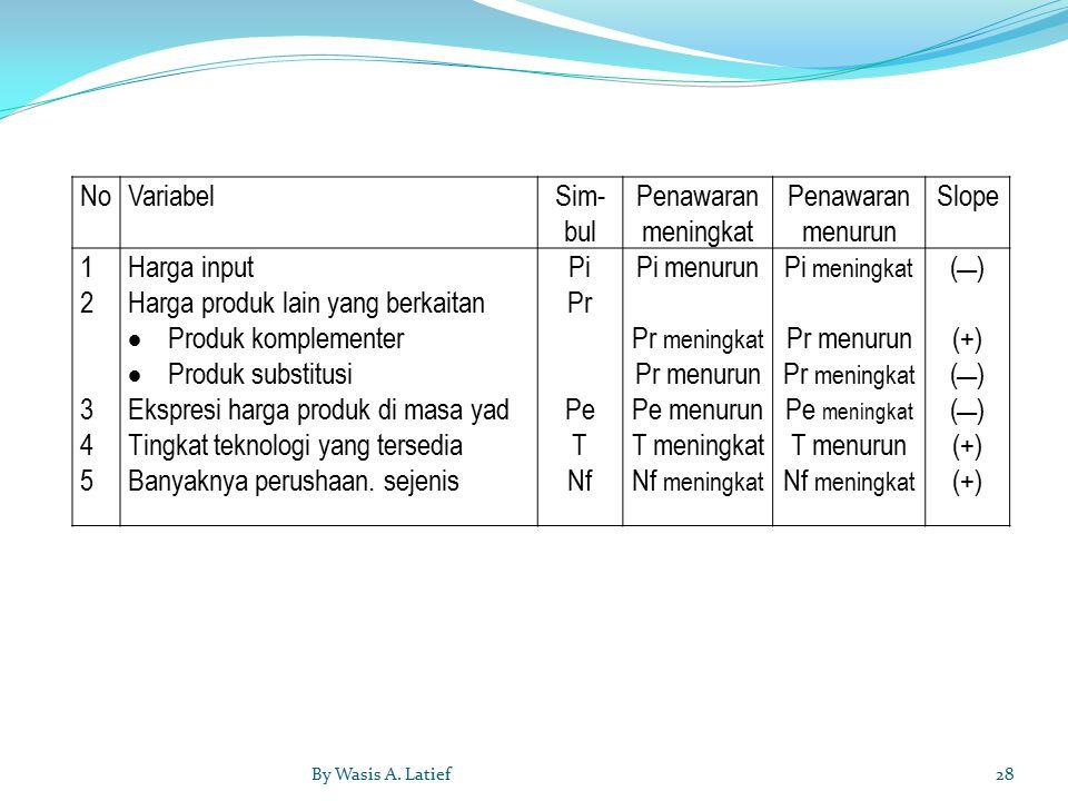 Harga produk lain yang berkaitan Produk komplementer Produk substitusi