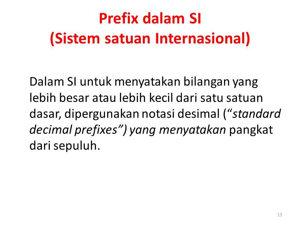 Prefix dalam SI (Sistem satuan Internasional)