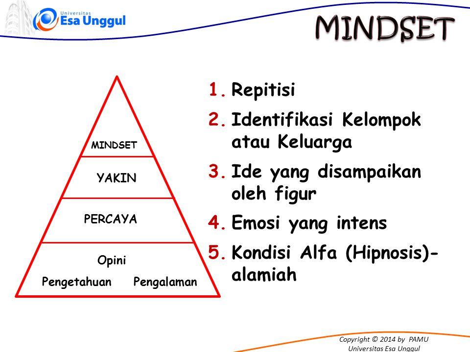 MINDSET Repitisi Identifikasi Kelompok atau Keluarga