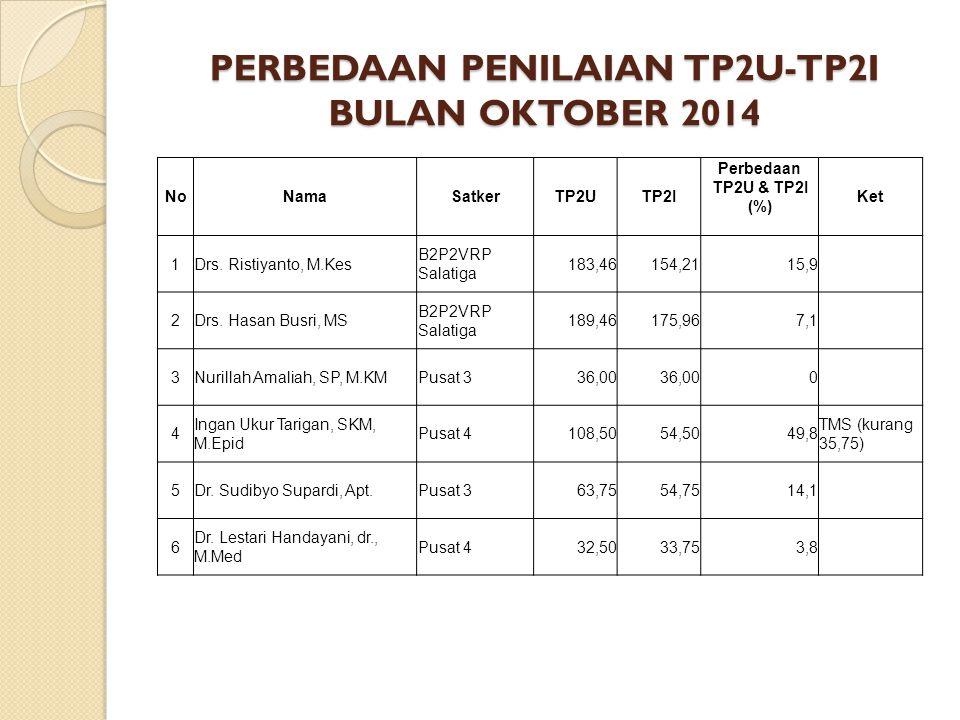 PERBEDAAN PENILAIAN TP2U-TP2I BULAN OKTOBER 2014