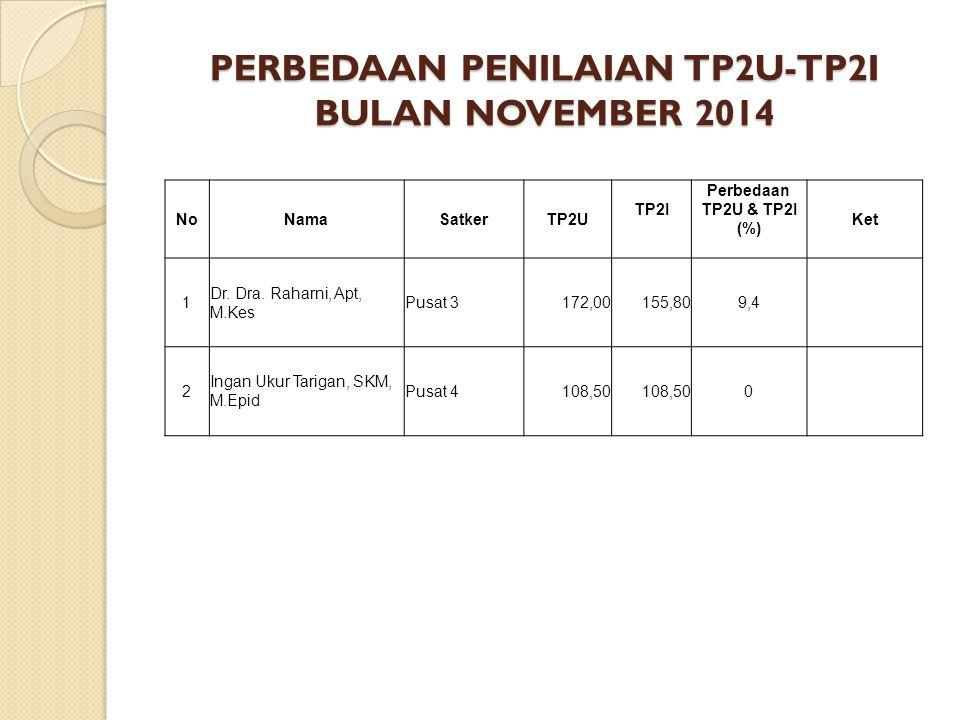 PERBEDAAN PENILAIAN TP2U-TP2I BULAN NOVEMBER 2014