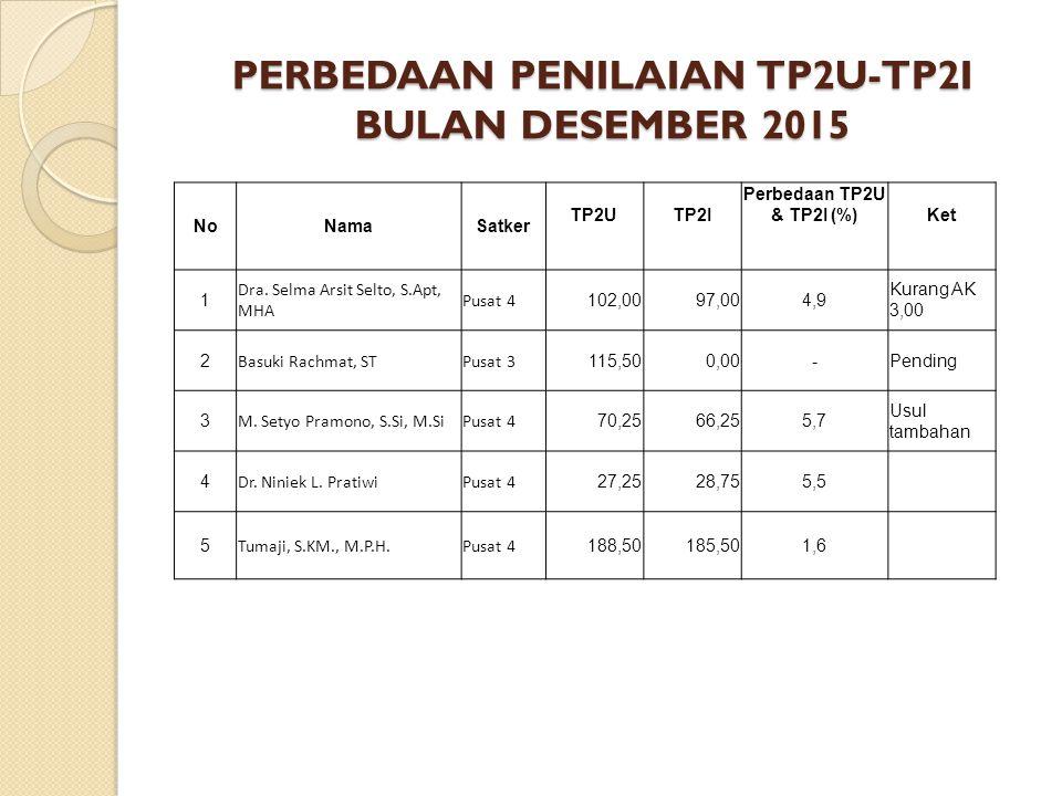 PERBEDAAN PENILAIAN TP2U-TP2I BULAN DESEMBER 2015