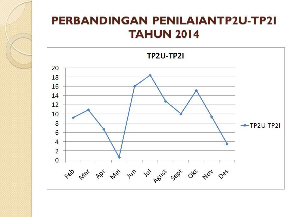 PERBANDINGAN PENILAIANTP2U-TP2I TAHUN 2014