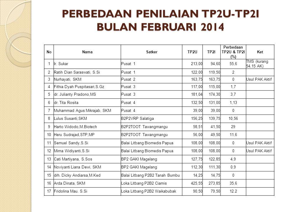 PERBEDAAN PENILAIAN TP2U-TP2I BULAN FEBRUARI 2014