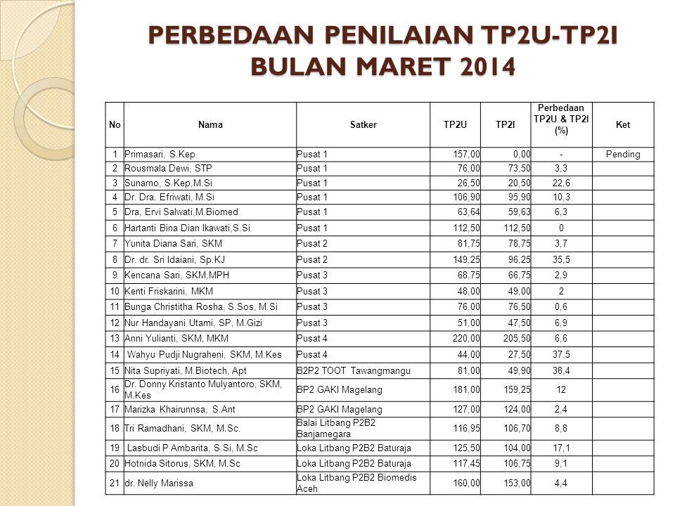 PERBEDAAN PENILAIAN TP2U-TP2I BULAN MARET 2014