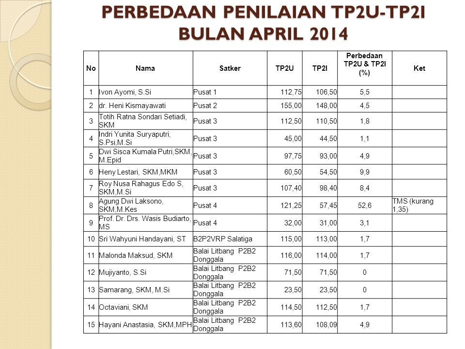 PERBEDAAN PENILAIAN TP2U-TP2I BULAN APRIL 2014
