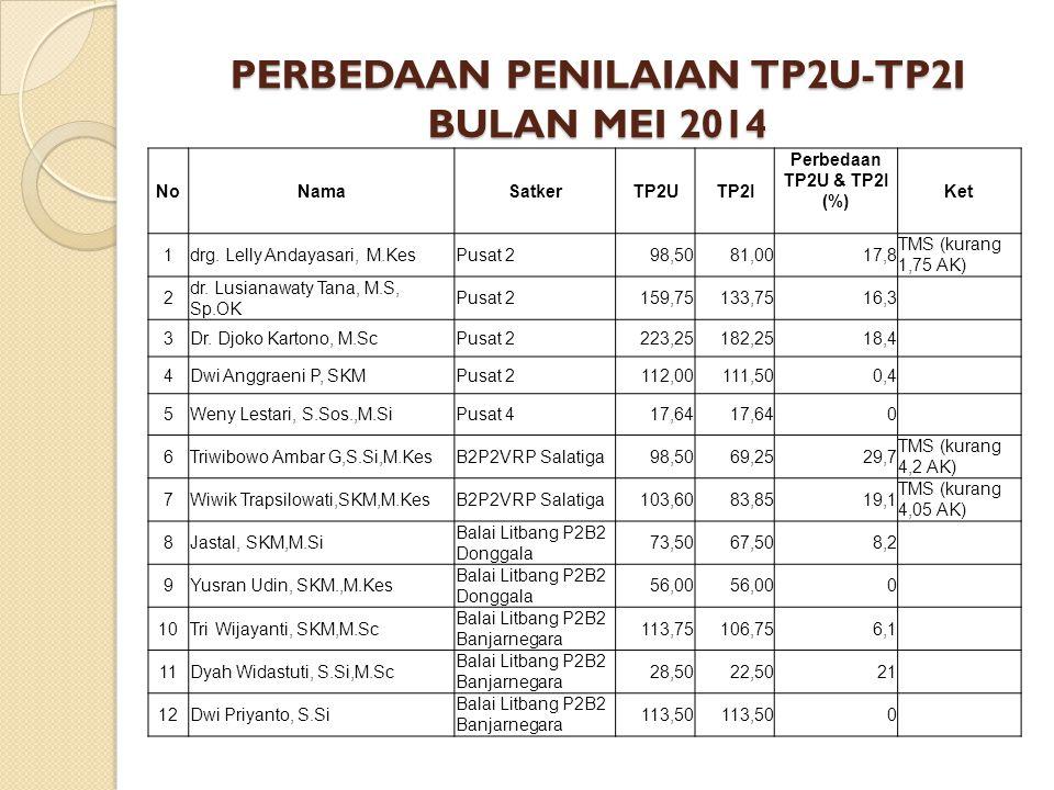 PERBEDAAN PENILAIAN TP2U-TP2I BULAN MEI 2014