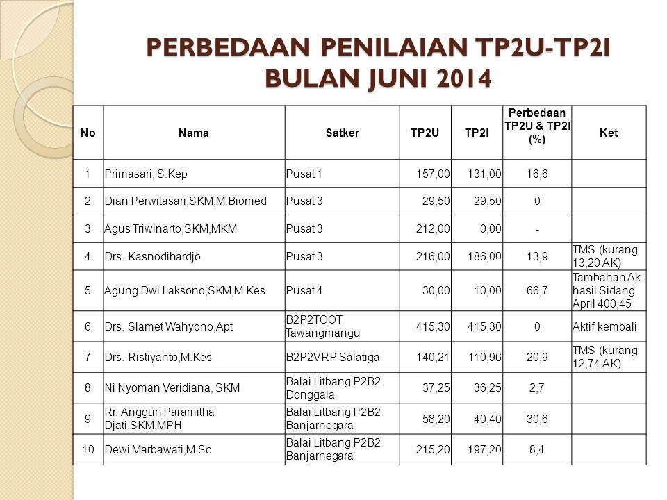 PERBEDAAN PENILAIAN TP2U-TP2I BULAN JUNI 2014
