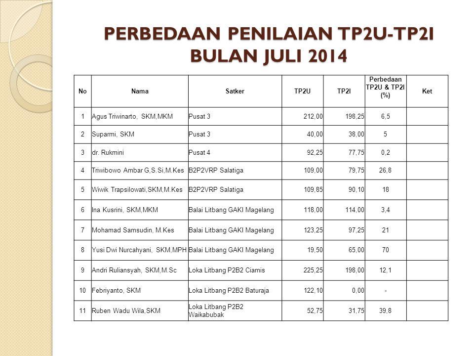 PERBEDAAN PENILAIAN TP2U-TP2I BULAN JULI 2014