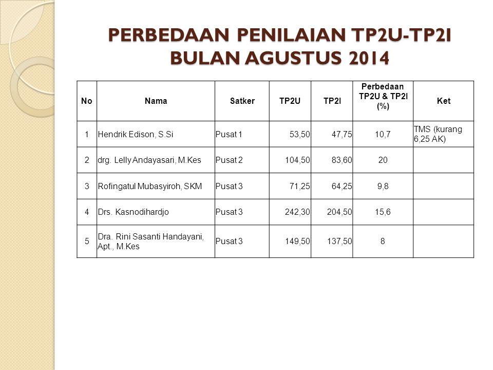 PERBEDAAN PENILAIAN TP2U-TP2I BULAN AGUSTUS 2014