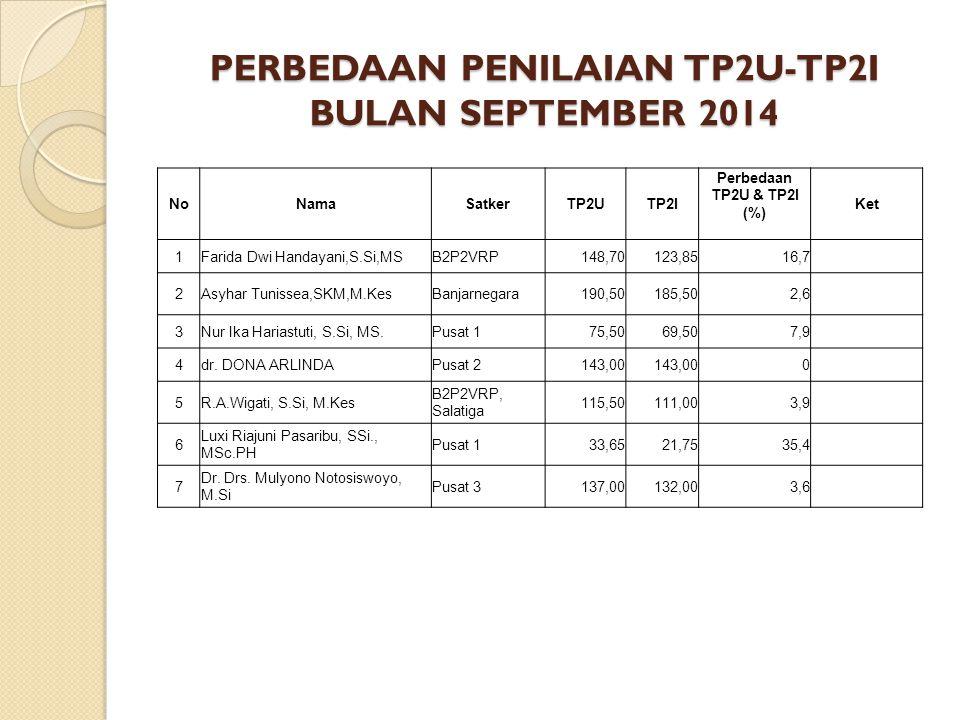 PERBEDAAN PENILAIAN TP2U-TP2I BULAN SEPTEMBER 2014