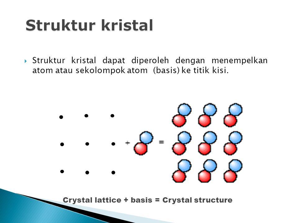 Struktur kristal Struktur kristal dapat diperoleh dengan menempelkan atom atau sekolompok atom (basis) ke titik kisi.