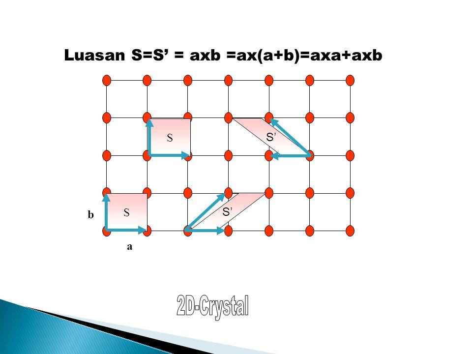Luasan S=S' = axb =ax(a+b)=axa+axb