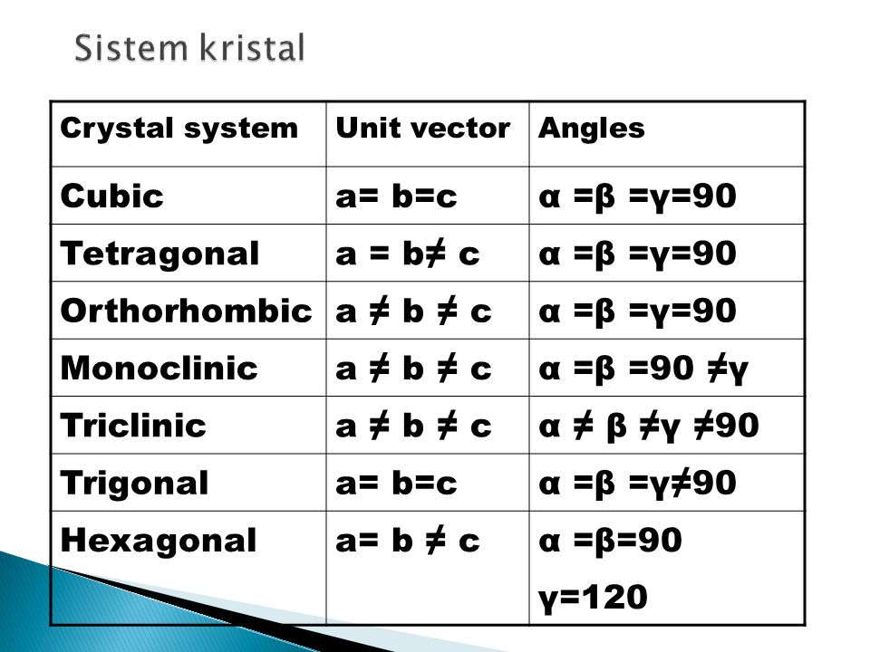 Sistem kristal Cubic a= b=c α =β =γ=90 Tetragonal a = b≠ c