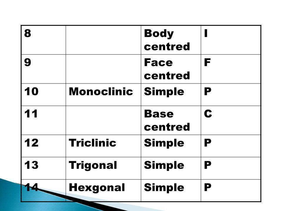 8 Body centred. I. 9. Face centred. F. 10. Monoclinic. Simple. P. 11. Base centred. C. 12.