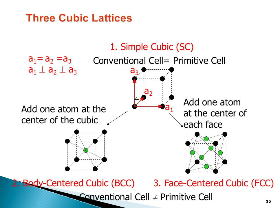 Three Cubic Lattices 1. Simple Cubic (SC) a1= a2 =a3 a1  a2  a3