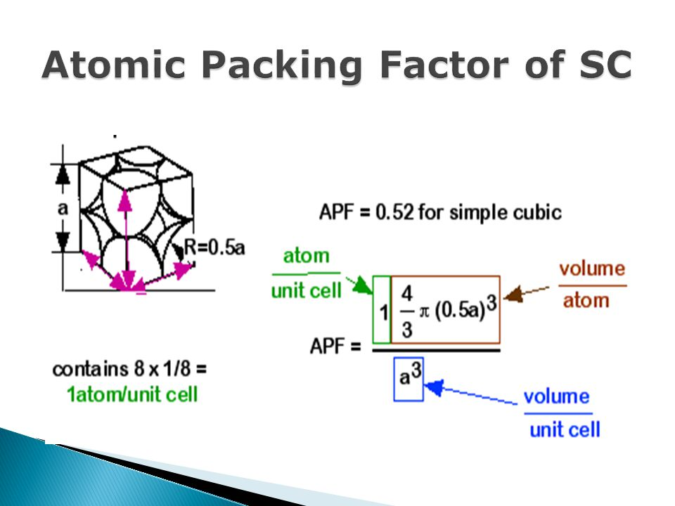 Atomic Packing Factor of SC