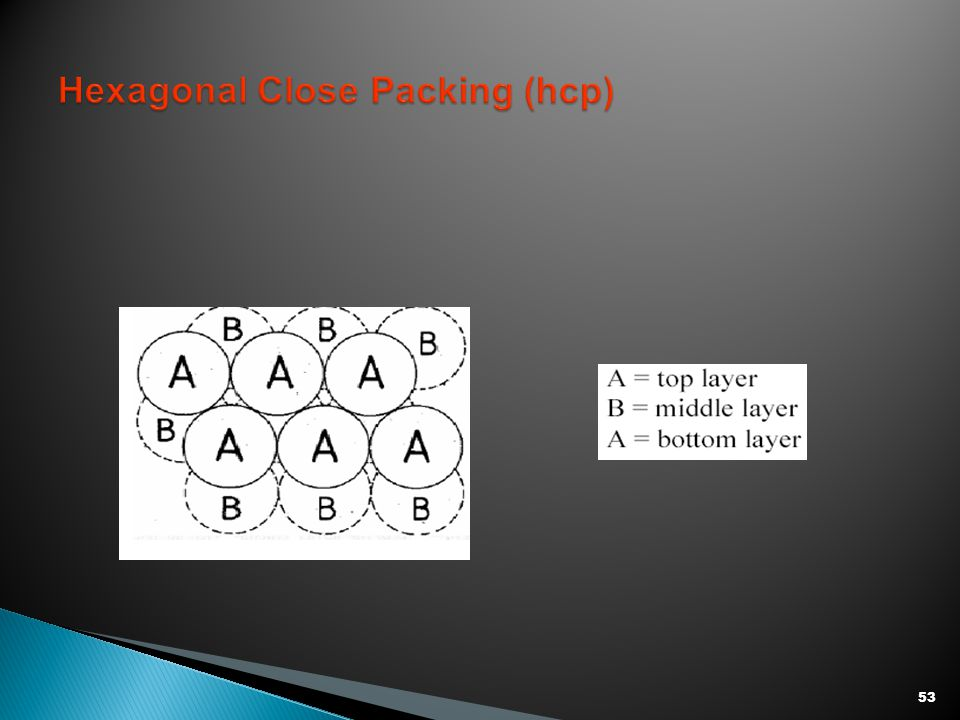 Hexagonal Close Packing (hcp)
