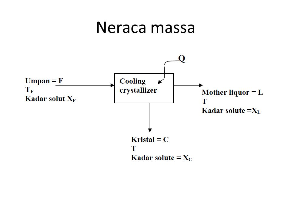Neraca massa