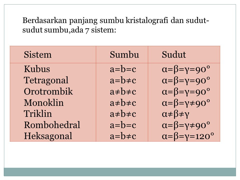Sistem Sumbu Sudut Kubus Tetragonal Orotrombik Monoklin Triklin