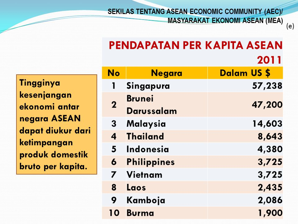 PENDAPATAN PER KAPITA ASEAN 2011