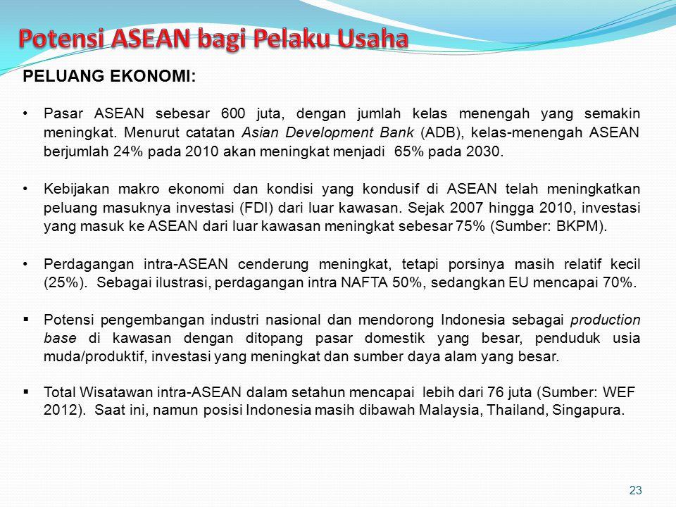 Potensi ASEAN bagi Pelaku Usaha