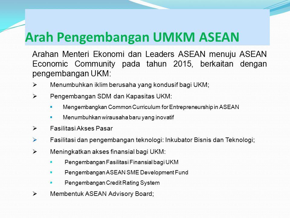 Arah Pengembangan UMKM ASEAN