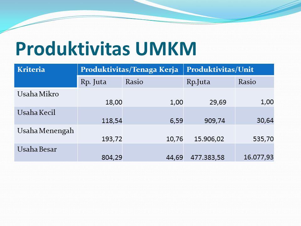 Produktivitas UMKM Kriteria Produktivitas/Tenaga Kerja