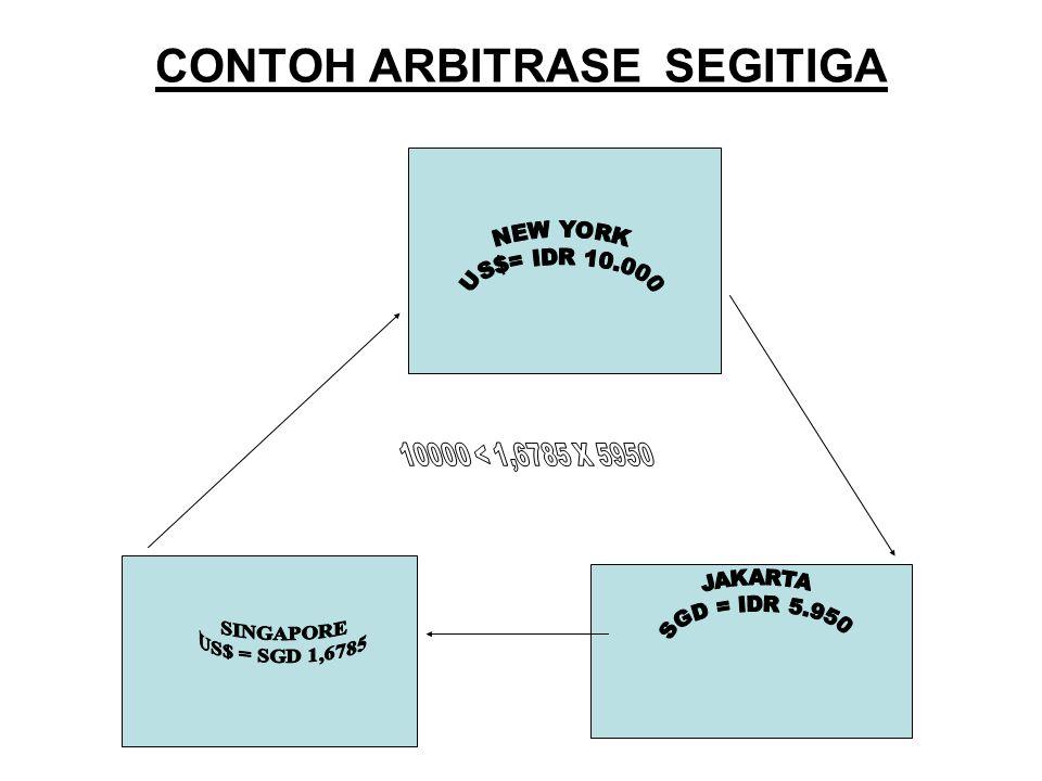 CONTOH ARBITRASE SEGITIGA