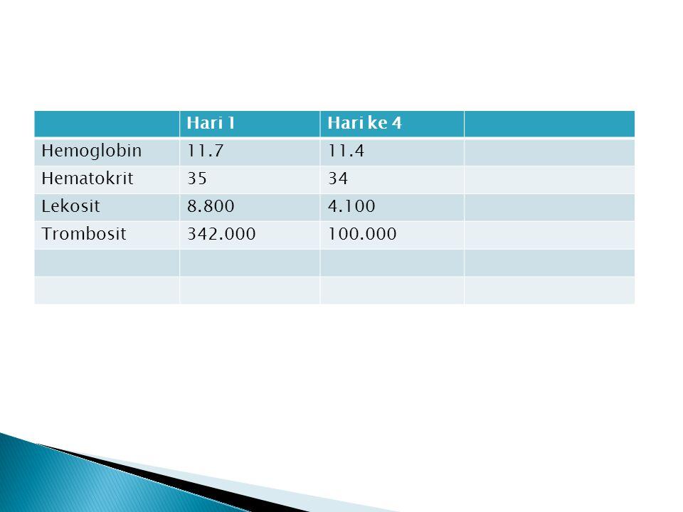Hari 1 Hari ke 4. Hemoglobin. 11.7. 11.4. Hematokrit. 35. 34. Lekosit. 8.800. 4.100. Trombosit.